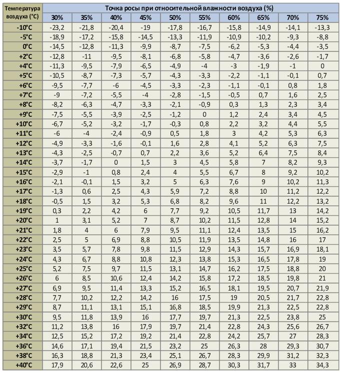Данные для определения температуры точки росы