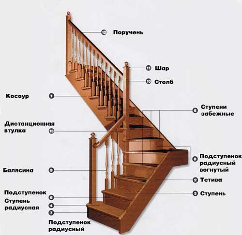 Детали лестницы.