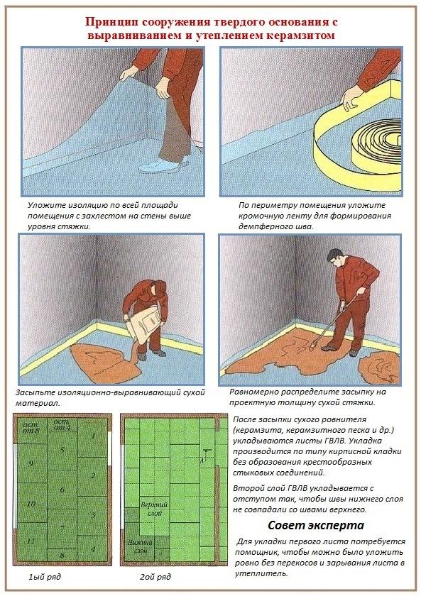 Для наглядности дана специальная схема проведения работ.