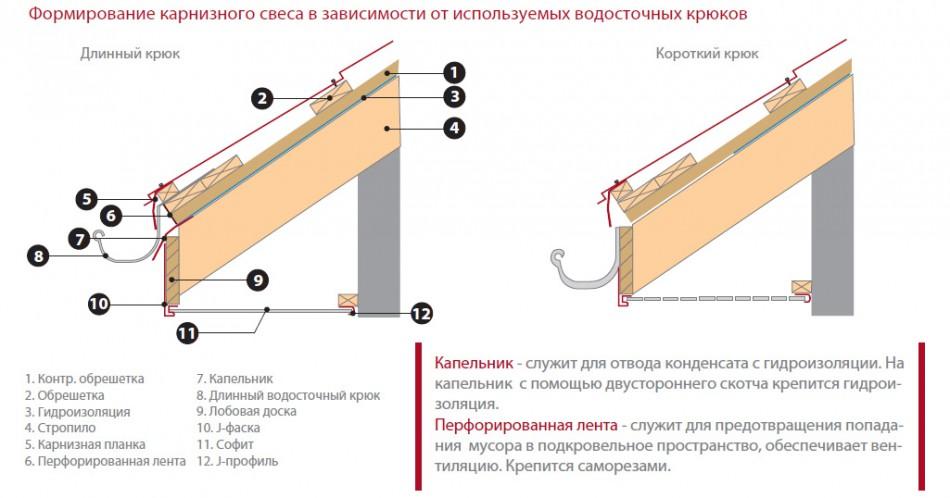 Два варианта устройства кровли: с монтажом водостоков на обрешетку и на лобовую доску.