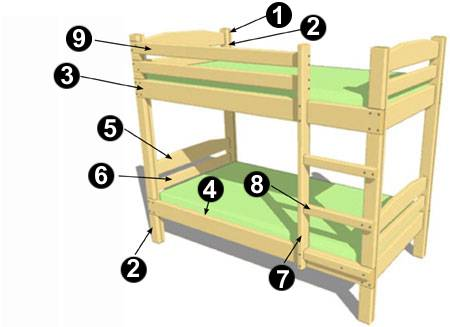 Если перед глазами есть чертежи - как сделать деревянную кровать своими руками, становится намного понятнее, ведь вы видите, как должен выглядеть конечный результат