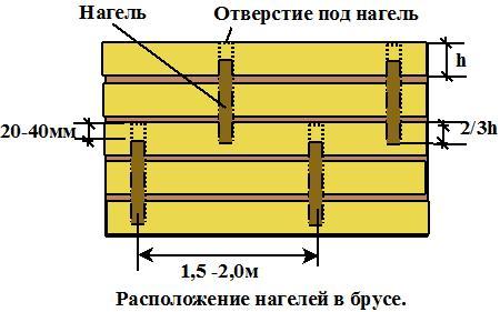 Фиксация венцов деревянными нагелями.