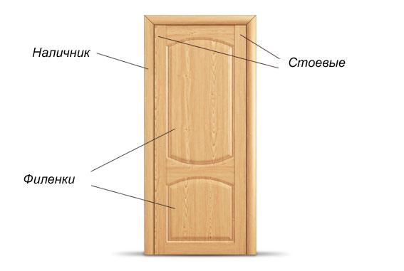 Филенчатая дверь и ее элементы