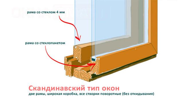 Финское окно
