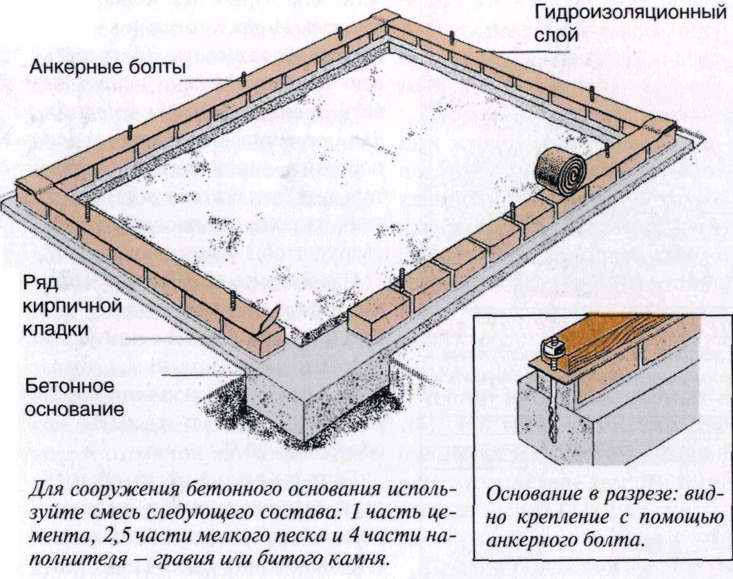 Фундамент для теплицы своими руками из бруса: схема конструкции ленточного основания