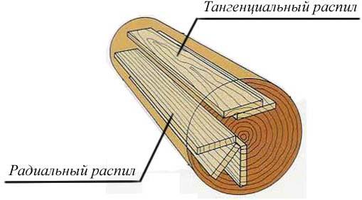 Графическое изображение вариантов распиловки бревна
