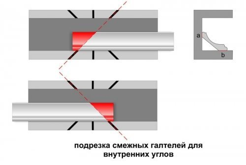 Иллюстрация порезки внутренних углов с помощью стусла