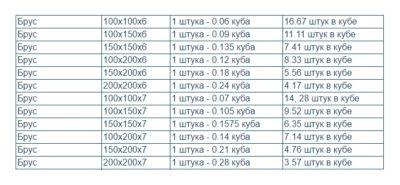 Таблица, по которой можно рассчитать брус