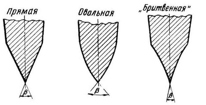Есть три вида заточки, о которых надо знать