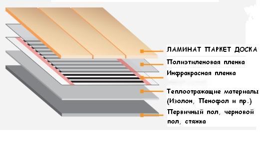 Инфракрасный теплый пол в разрезе