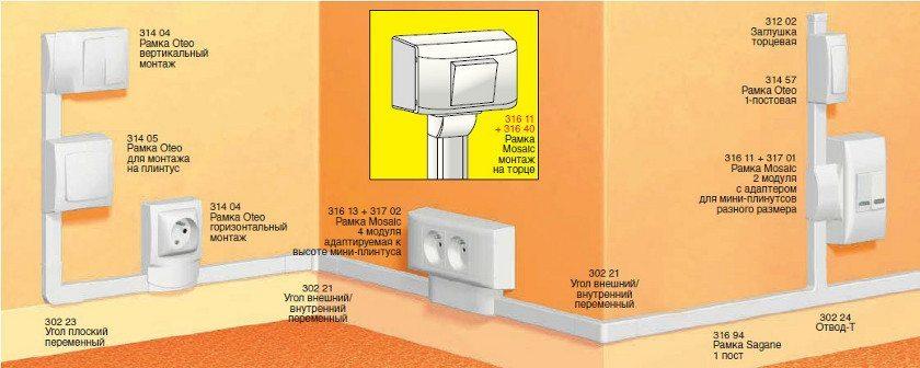 Кабельный канал или мини плинтус для разводки электрических проводов