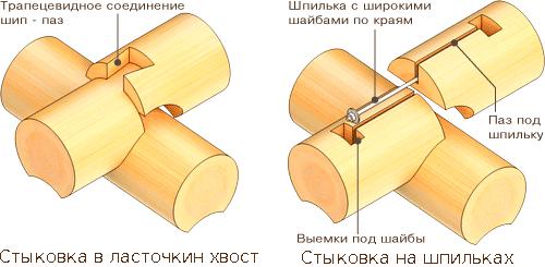 Как правильно соединить бревна по длине