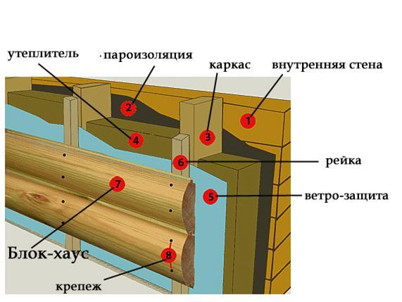 Как сделать стены из блок хаус снаружи