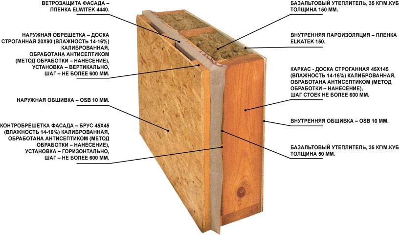 Каркасно щитовой пристрой к деревянному дому будет иметь надежную теплоизоляцию
