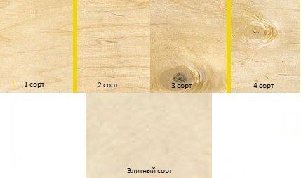 Классификация листов по сорту