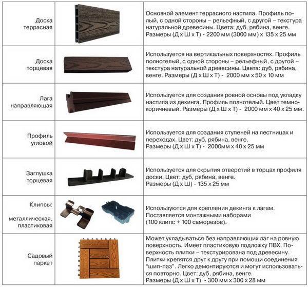 Композитные материалы для террасы.