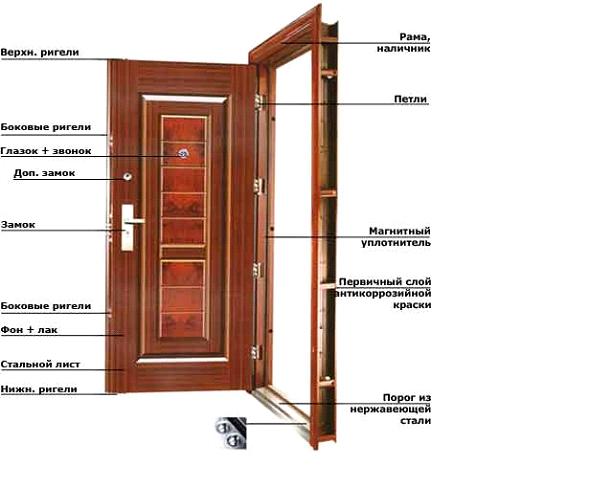 Конструкция блока наружной металлической двери