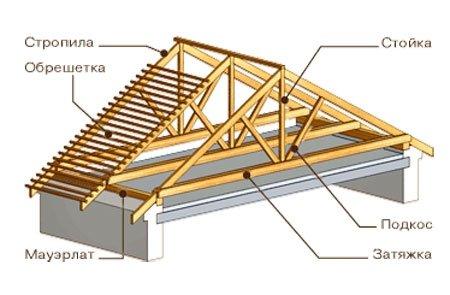 Конструкция каркаса крыши
