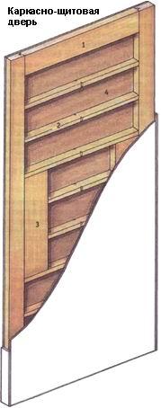 Конструкция каркасной двери