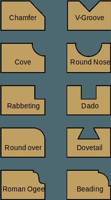 Кромки и пазы разных форм