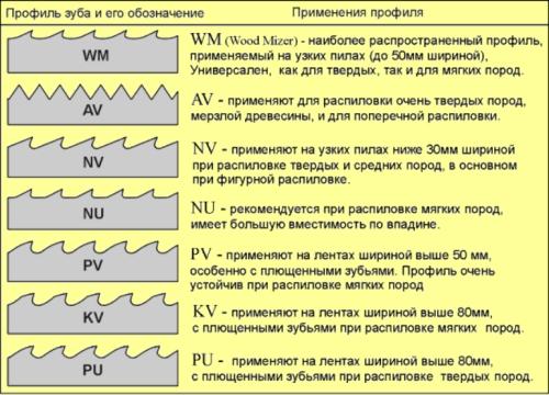 Международная классификация профилей зубьев.