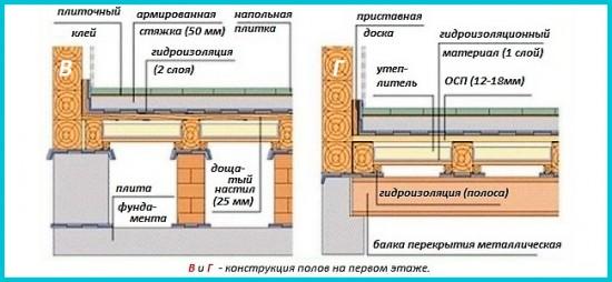 Крыша под ключ ремонт