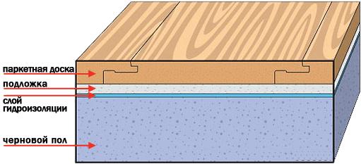Монтаж плавающим способом
