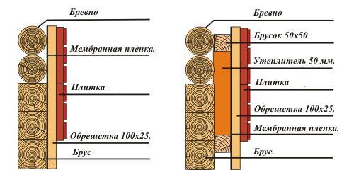 Монтаж утеплителя между профилями обрешётки и под ними