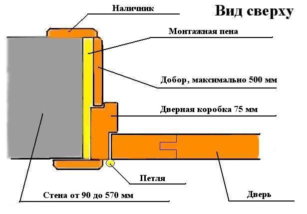 На фото – схема установки входной двери
