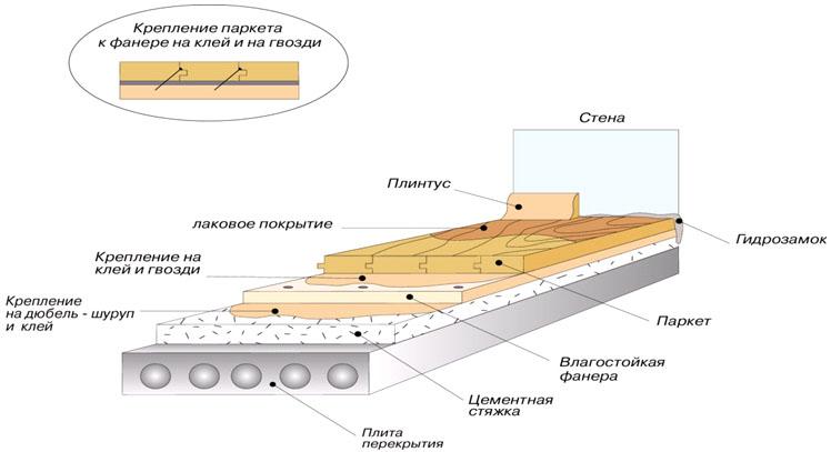 На фото показана схема монтажа паркетной доски на бетонное перекрытие.