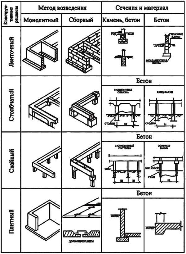 На фото представлены виды фундаментов