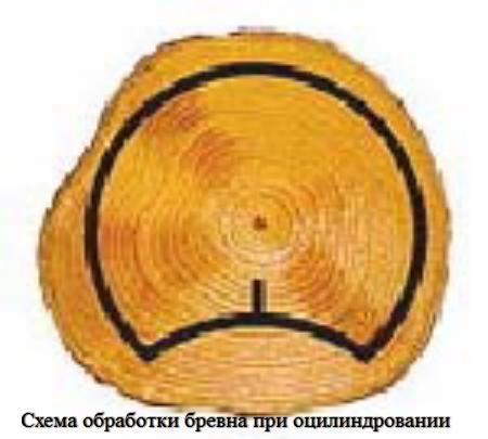 На фото видно, что конечный материал получается ровным, одинаковым по всей своей длине.