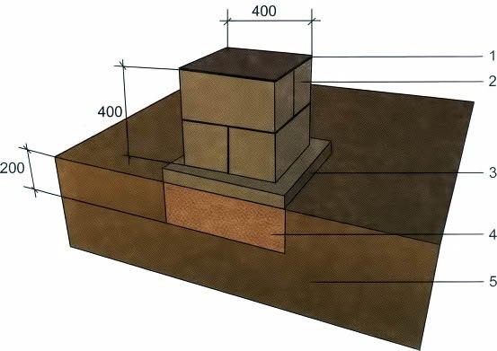 На рисунке: 1 – ФБС или кирпич; 2 – плита из бетона; 3 – подушка из песка и щебня (отсева); 4 – грунт; 5 – гидроизоляция