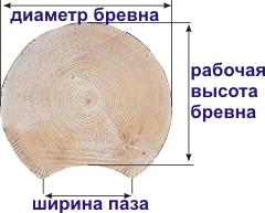 На рисунке указаны важные величины пиломатериала