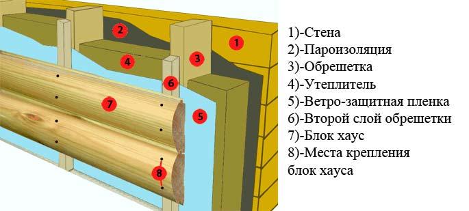 На рисунке видно, что поверх пароизоляционной мембраны крепится контробрешетка