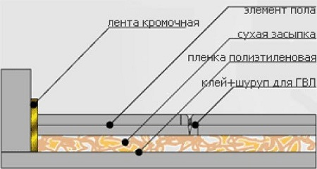 Наглядно демонстрируется структура основания.