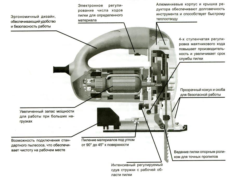 Наглядное ознакомление с составными частями инструмента.