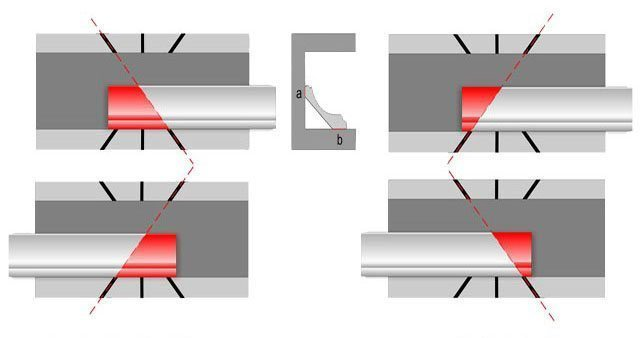 Направление среза: слева – для внутреннего, справа – для наружного угла