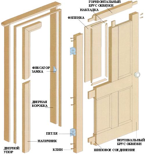 Общая конструкция дверей и дверного проема