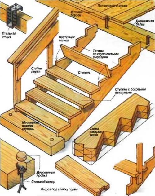 Ступени как сделать из дерева фото 442