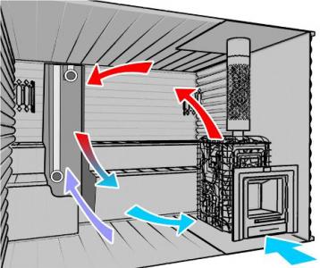 Обязательный пункт - вентиляция в деревянной бане своими руками должна быть сделана по правилам