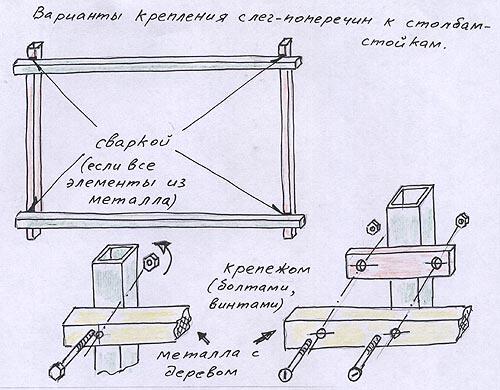 Один из способов крепления бруса к трубе из металла – с помощью болта, гайки и сквозного отверстия
