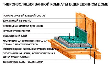 Один из вариантов изготовления гидроизоляции в ванной комнате внутри при использовании деревянных материалов в процессе ее постройки