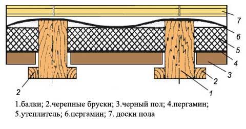 Один из вариантов пирога перекрытия первого этажа