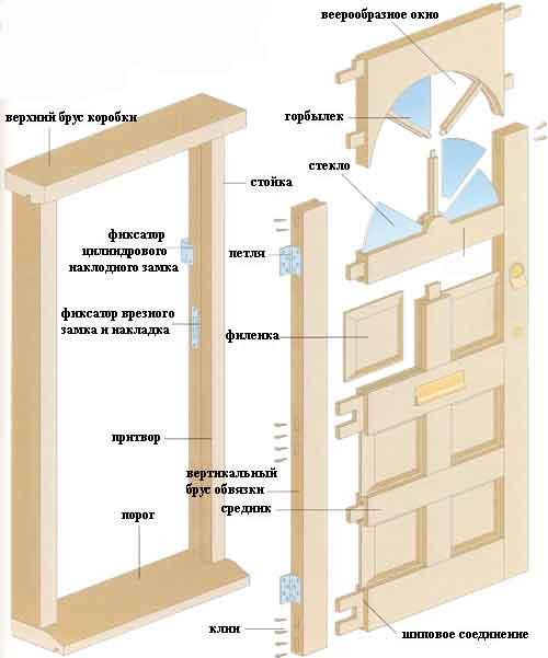 Основные элементы дверной коробки