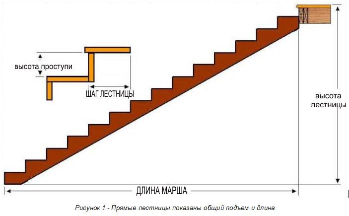 Основные параметры маршевых лестниц.