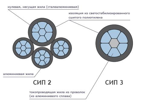 Отличия проводников второго и третьего типа