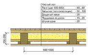 Перекрытие - конструкция пола по деревянным балкам с утеплением и вентзазором