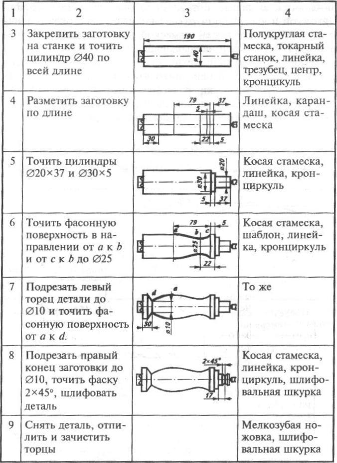Последовательность работ на токарном станке