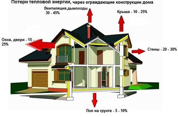 Потери тепла через различные ограждающие конструкции.